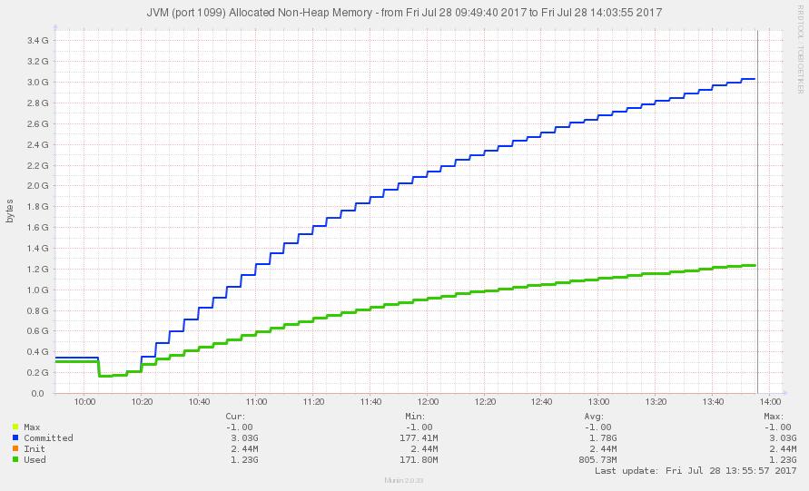 Task #563: Memory management, possible leaks - CzechIdM